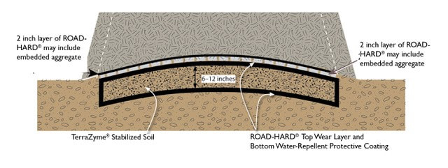Layering ROAD-HARD and TerraZyme creates a hard earthen slab